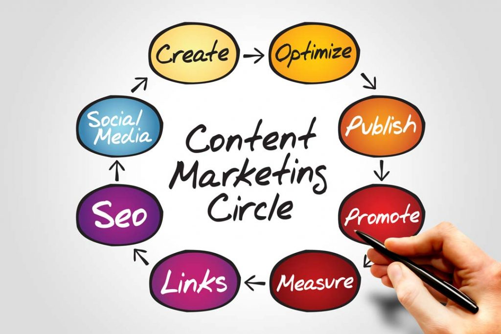 content marketing process circle